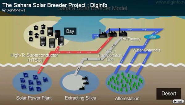 Solar breeder