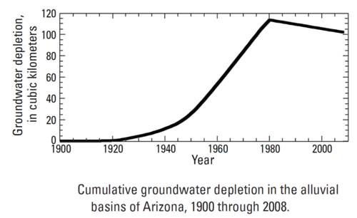 Arizona cumulative