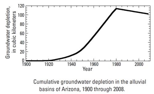 Arizona cumulative