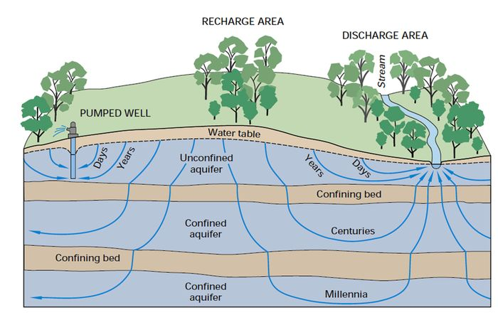 Groundwater streams 1